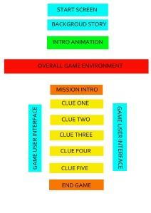 GameFlowDiagram